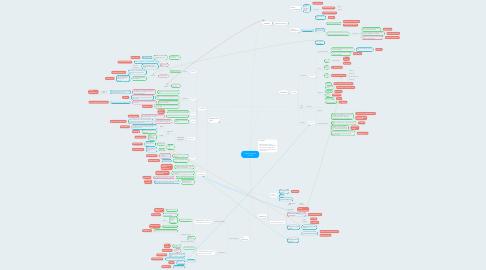 Mind Map: Gastrointestinal Consult