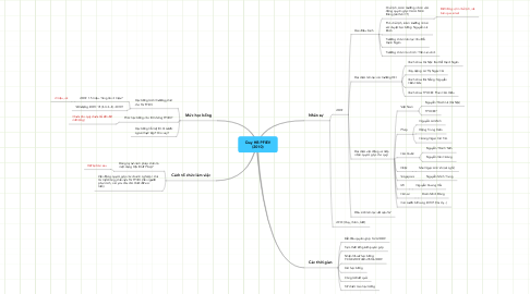 Mind Map: Quy HB PFIEV (2010)