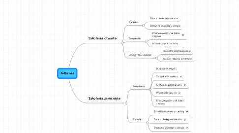 Mind Map: A-Biznes