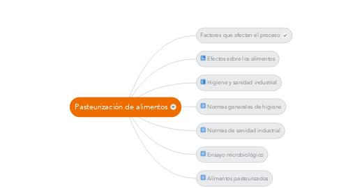 Mind Map: Pasteurización de alimentos