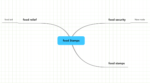 Mind Map: food Stamps