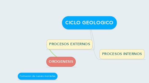 Mind Map: CICLO GEOLOGICO