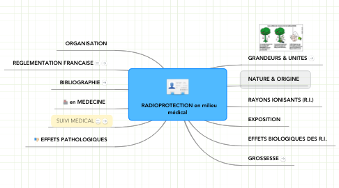 Mind Map: RADIOPROTECTION en milieu médical