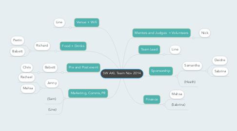 Mind Map: SW AKL Team Nov 2014