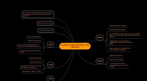 Mind Map: CLASIFICACIÓN DE REDES POR  TAMAÑO