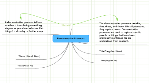 Mind Map: Demonstrative Pronouns