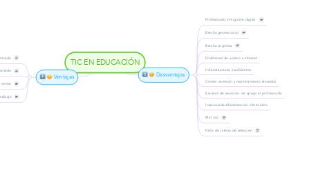 Mind Map: TIC EN EDUCACIÓN