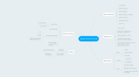 Mind Map: Ideale School Anouk