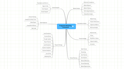 Mind Map: Pragmatic Marketing  Framework