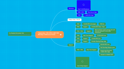 Mind Map: September 15th 2014 | S&P 500  Monday's Reference Points