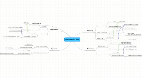 Mind Map: Горизонтальное меню