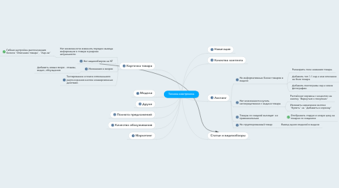 Mind Map: Техника электроника