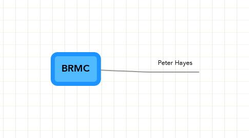 Mind Map: BRMC