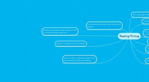 Mind Map: Reading/Writing