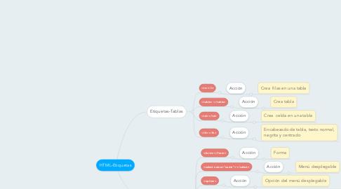 Explicación de los atributos en HTML.