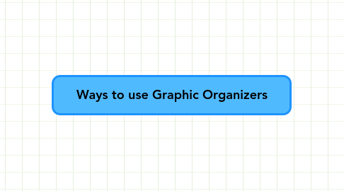 Mind Map: Ways to use Graphic Organizers