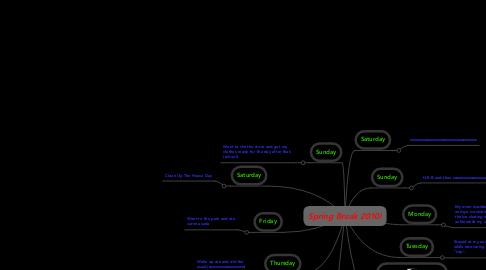 Mind Map: Spring Break 2010!