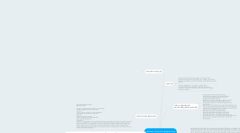Mind Map: таможенное декларирование товаров