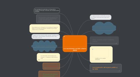 Mind Map: Los movimientos sociales urbanos (MSU)