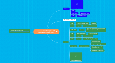 Mind Map: September 16th 2014 | S&P 500  Tuesday's Reference Points