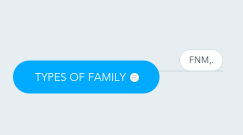 Mind Map: TYPES OF FAMILY