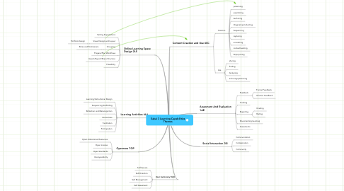 Mind Map: Sakai 3 Learning Capabilities