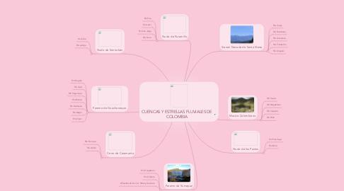Mind Map: CUENCAS Y ESTRELLAS FLUVIALES DE COLOMBIA