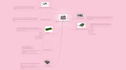 Mind Map: PARTES INTERNAS DEL PC