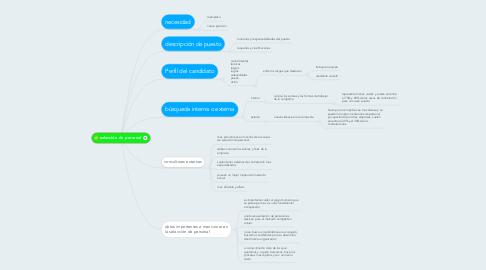 Mind Map: selección de personal