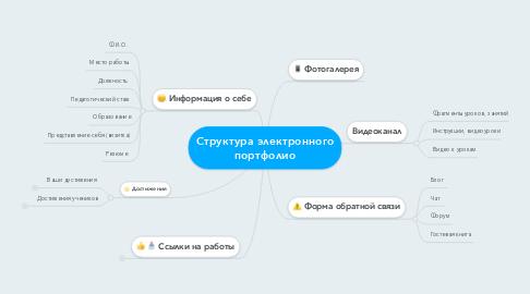 Mind Map: Структура электронного портфолио