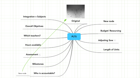 Mind Map: PLTS