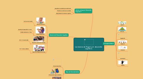 Mind Map: Las teorías de Piaget y el  desarrollo  cognitivo.