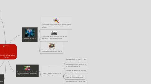 Mind Map: Aportes de la teoría Jean Piaget