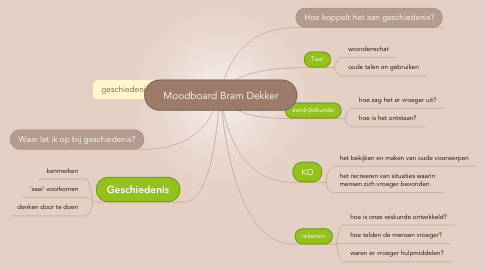 Mind Map: Moodboard Bram Dekker
