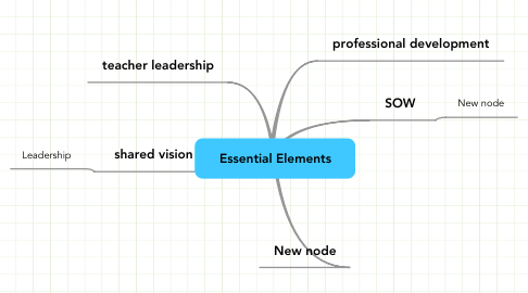 Mind Map: Essential Elements