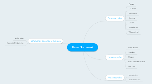 Mind Map: Unser Sortiment