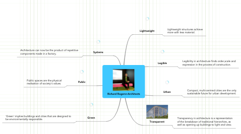 Mind Map: Richard Rogers+Architects