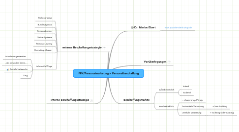 Mind Map: PFK/Personalmarketing = Personalbeschaffung