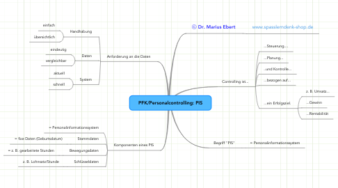 Mind Map: PFK/Personalcontrolling: PIS