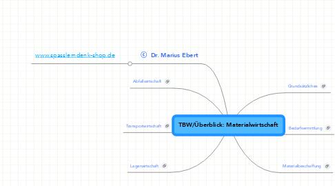 Mind Map: TBW/Überblick: Materialwirtschaft