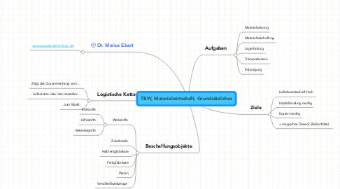 Mind Map: TBW, Materialwirtschaft, Grundsätzliches