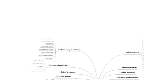Mind Map: HMS