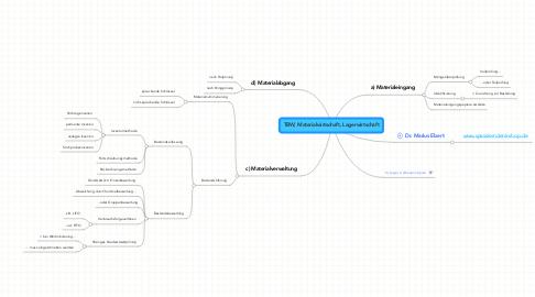 Mind Map: TBW, Materialwirtschaft, Lagerwirtschaft