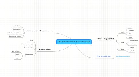 Mind Map: TBW, Materialwirtschaft, Transportwirtschaft
