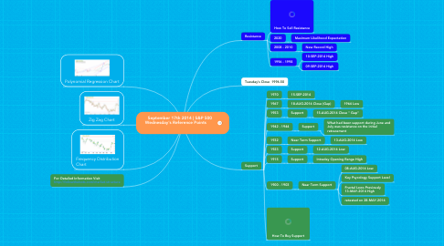 Mind Map: September 17th 2014 | S&P 500  Wednesday's Reference Points