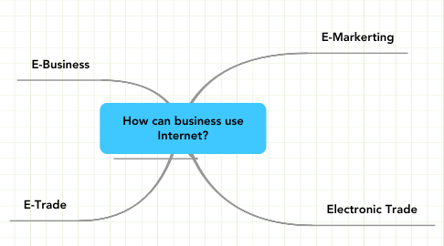 Mind Map: How can business use Internet?