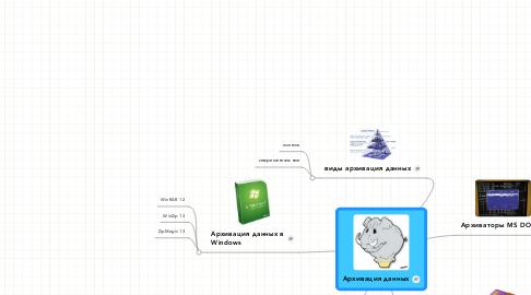 Mind Map: Архивация данных