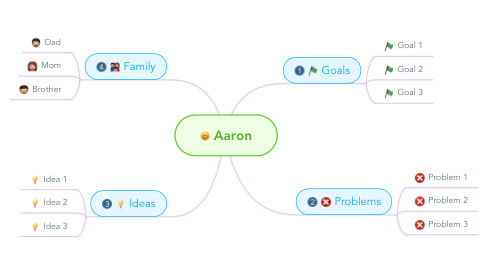 Mind Map: Aaron