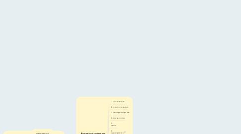 Mind Map: Профильная классификация музеев