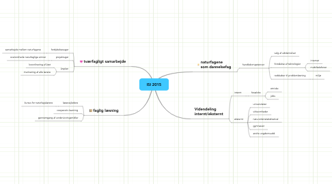 Mind Map: ISI 2015
